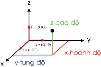 hinh-hoc-oxyz