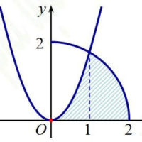 Ứng dụng tích phân tính thể tích khối tròn xoay