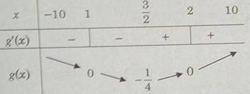 Giải SBT Giải tích 12 Bài 3. Giá trị lớn nhất và giá trị nhỏ nhất của hàm số