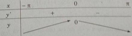 Giải SBT Giải tích 12. Bài 2  Cực trị của hàm số