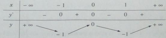 Giải SBT Giải tích 12 Ôn tập chương 1 Ứng dụng đạo hàm để khảo sát và vẽ đồ thị của hàm số