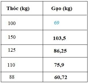 Giải bài sử dụng máy tính bỏ túi để giải toán về tỉ lệ phần trăm - Toán 5 trang 82 - 84