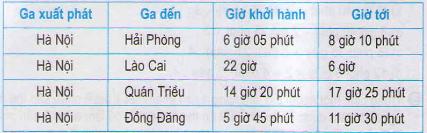 Giải bài tập SGK Toán 5: Luyện tập chung trang 137, 138