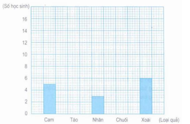 Giải bài tập SGK Toán 5: Ôn tập về biểu đồ trang 173, 174, 175