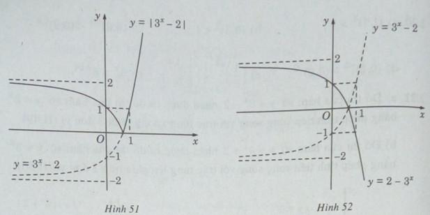 Giải SBT Giải tích 12 - Bài 4. Hàm số mũ. Hàm số logarit