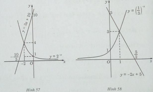 Giải SBT Giải tích 12 - Bài 5. Phương trình mũ và phương trình logarit