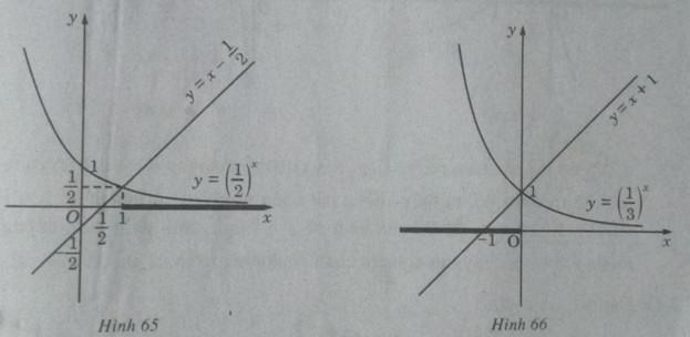 Giải SBT Giải tích 12 - Bài 6. Bất phương trình mũ và bất phương trình logarit
