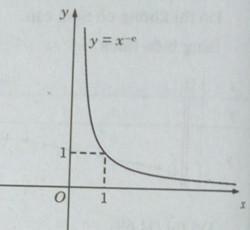 Giải SBT giải tích 12 - Ôn tập Chương 2 Hàm số lũy thừa. Hàm số mũ và hàm số Lôgarit
