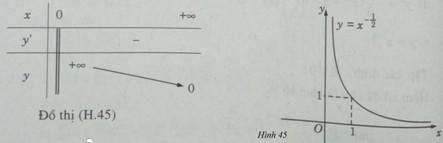 Giải SBT Giải tích 12 Bài 2 Hàm số lũy thừa