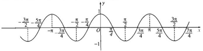 Giải SBT Bài 1. Hàm số lượng giác chương 1 ĐS-GT 11