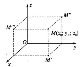 Giải SBT hình học 12 chương 3 bài 1 Hệ tọa độ trong không gian