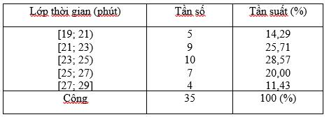 Giải SBT Bài 1: Bảng phân bố tần số và tần suất – Chương 5 – Đại số 10