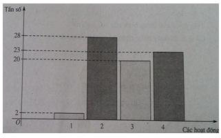 Giải SBT Bài 2: Biểu đồ – Chương 5 – Đại số 10