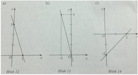 Giải SBT Bài 2: Hàm số y = ax + b – Chương 2 – Đại số 10