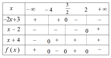 Giải SBT Bài 3: Dấu của nhị thức bậc nhất – Chương 4 – Đại số 10