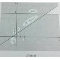 Giải SBT Bài 4: Bất phương trình bậc nhất hai ẩn – Chương 4 – Đại số 10