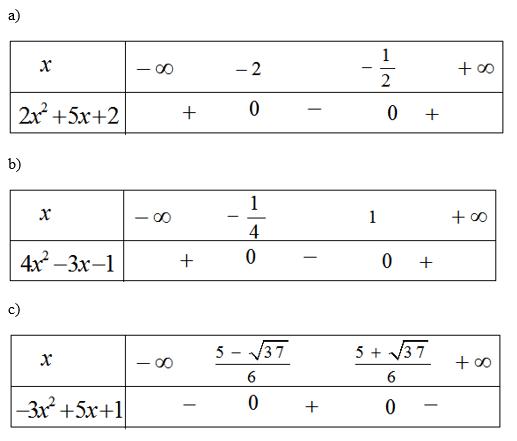 Giải SBT Bài 5 Dấu của tam thức bậc hai – Chương 4 – Đại số 10
