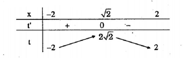 Chuyên đề Tam thức bậc hai - Toán 9