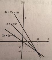Bài 2: Hệ hai phương trình bậc nhất hai ẩn – Sách bài tập Toán 9 tập 2
