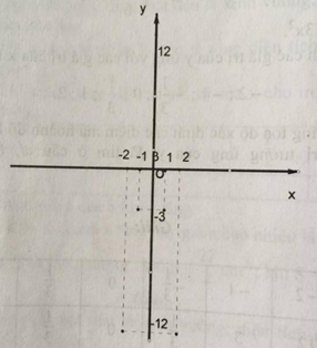 Bài 1 Hàm số bậc hai (a ≠ 0)  - Sách bài tập Toán 9 tập 2