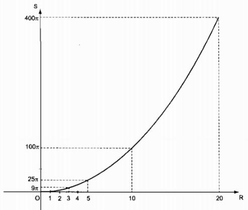 Bài 10 diện tích hình tròn, hình quạt tròn - Sách bài tập Toán 9 tập 2