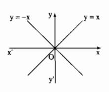 Bài 2. Hàm số bậc  - Sách bài tập Toán 9 tập 1