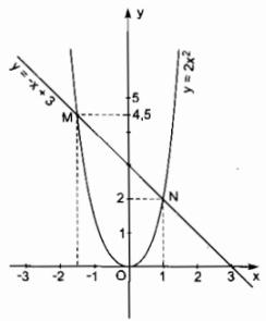 Bài 4 Công thức nghiệm của phương trình bậc hai - Sách bài tập Toán 9 tập 2