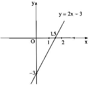 Bài 4. Đường thẳng song song và đường thẳng cắt nhau - Sách bài tập Toán 9 tập 1