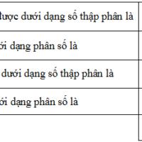 Bài 9 số thập phân hữu hạn, số thập phân vô hạn tuần hoàn – Chương 1 đại số SBT Toán 7