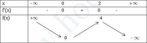 Đồng biến, nghịch biến của hàm số bậc ba