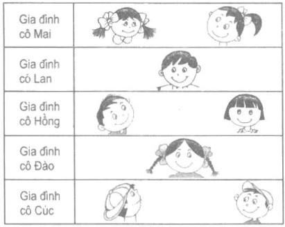 Bài 24. Biểu đồ - VBT Toán 4