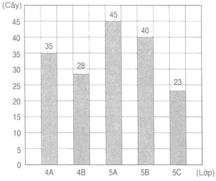 Bài 25. Biểu đồ (tiếp theo) - VBT Toán 4