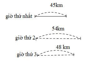 Bài 28. Tự kiểm tra - VBT Toán 4