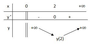 Giải bài tập Giá trị lớn nhất và giá trị nhỏ nhất của hàm số – giải tích 12 CB