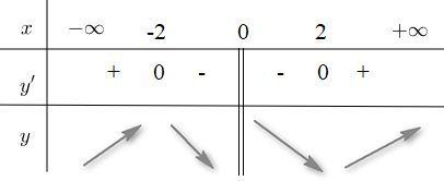 Giải SBT Giải tích 12 nâng cao. Bài 1 Tính đơn điệu của hàm số