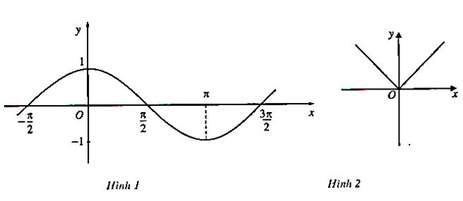 Lý thuyết đồng biến, nghịch biến của hàm số