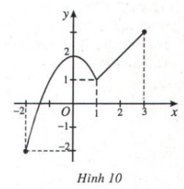 Lý thuyết Giá trị lớn nhất và giá trị nhỏ nhất của hàm số