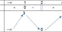 Trắc nghiệm Cực trị của hàm số