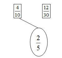 (VBT Toán 5) – Bài 2. Ôn tập: Tính chất cơ bản của phân số