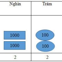 Bài 6. Các số có 6 chữ số – VBT Toán 4