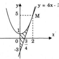 Giải bài tập bài 3 Ứng dụng của tích phân trong hình học – Giải tích 12 cơ bản