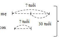Bài 37. Tìm hai số khi biết tổng và hiệu của hai số đó – VBT Toán 4