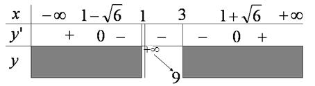 Ví dụ Giá trị lớn nhất và giá trị nhỏ nhất của hàm số
