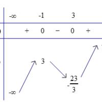 Ví dụ minh họa Cực trị của hàm số