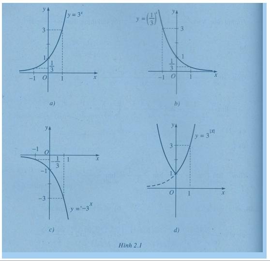 Bài 5; 6: Hàm số mũ , hàm số lôgarit và hàm số lũy thừa – Giải SBT chương 2 Giải tích 12 nâng cao