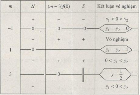 Bài 7: Phương trình mũ và lôgarit – Giải SBT chương 2 Giải tích 12 nâng cao