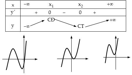Khảo sát sự biến thiên và vẽ đồ thị của hàm số bậc ba