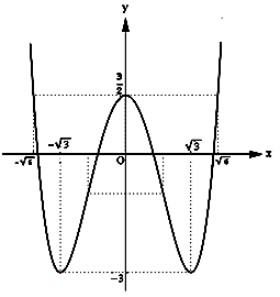 Khảo sát sự biến thiên và vẽ đồ thị của hàm trùng phương