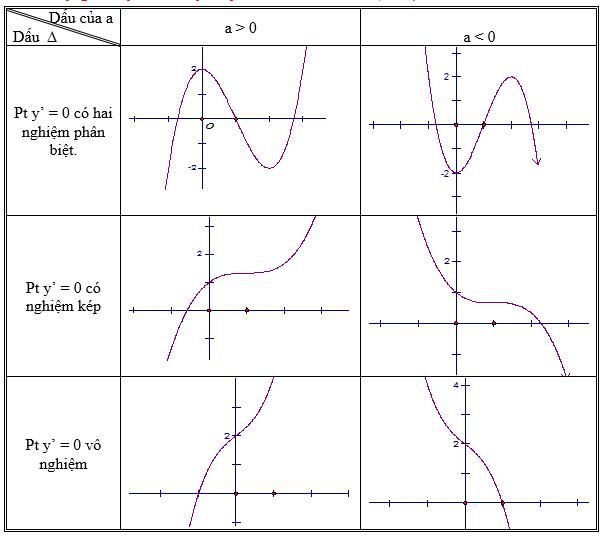 Lý thuyết Khảo sát sự biến thiên và vẽ đồ thị của hàm số