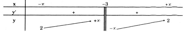 Giải bài 1-5 trang 47 trắc nghiệm  ôn tập chương I – Giải Tích 12